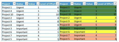 Priority Task Grid