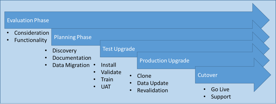 Step By Step Guide On Implementing Dynamics 365 - KTL ...