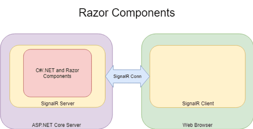 Integrating Client Side C#/ NET Code With Blazor by